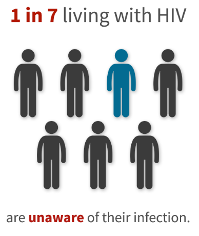1 in 7 living with HIV are unaware of their infection